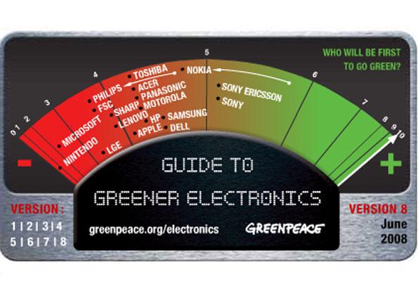 Gráfico das empresas mais e menos responsáveis com o e-lixo.